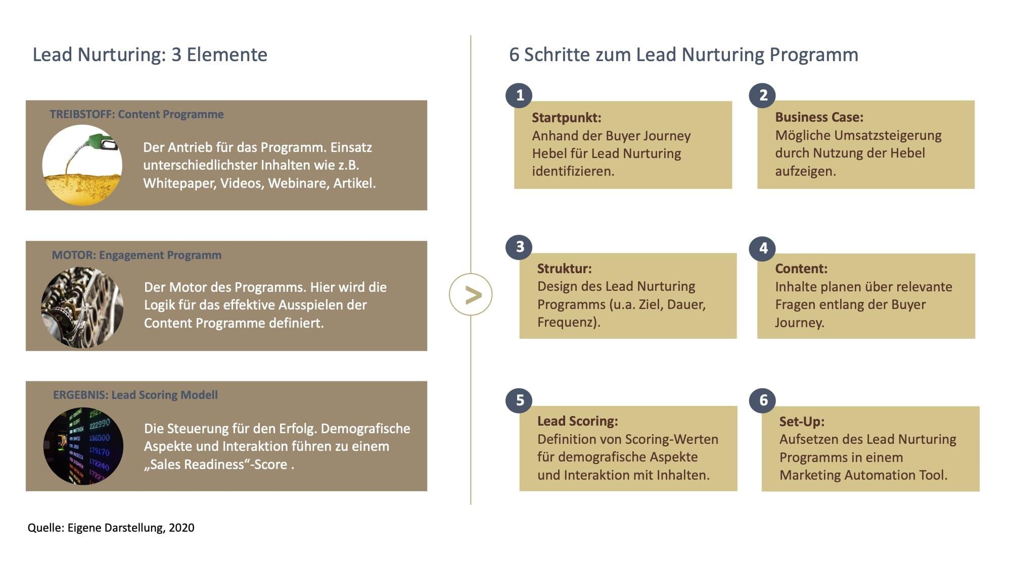 Lead Nurturing B2B Marketing