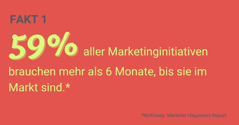 Agile Marketing Fakt 1